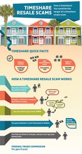 "A well done infographic explaining the ""method"" behind some well-known timeshare resale scams (via FTC.gov)"